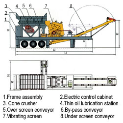 Feeder-Impact Crusher Movable Crushing station