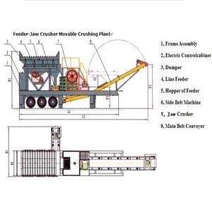 Jaw Crusher-Shaker Movable Crushing & Screening